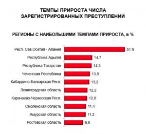Смоленская область вошла в ТОП-10 регионов по росту числа преступлений